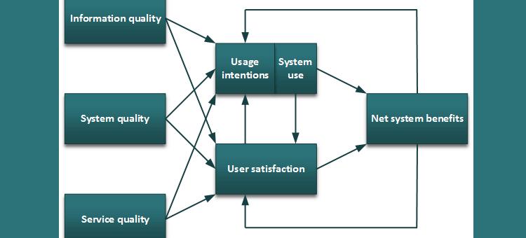 delone mclone model
