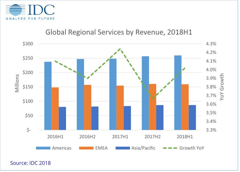 idc global outsourcing business size 2018